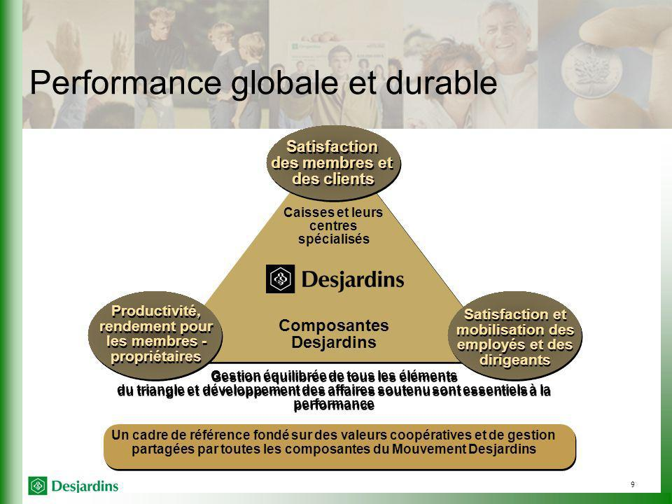 Performance globale et durable