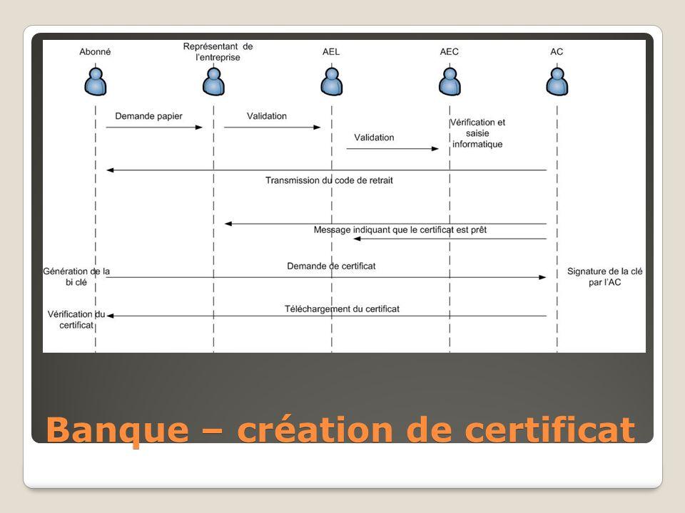 Banque – création de certificat