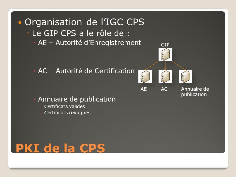 PKI de la CPS Organisation de l'IGC CPS Le GIP CPS a le rôle de :