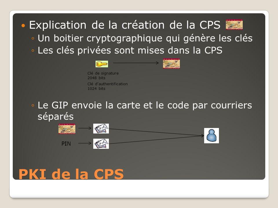 PKI de la CPS Explication de la création de la CPS