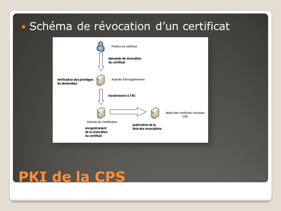Schéma de révocation d'un certificat
