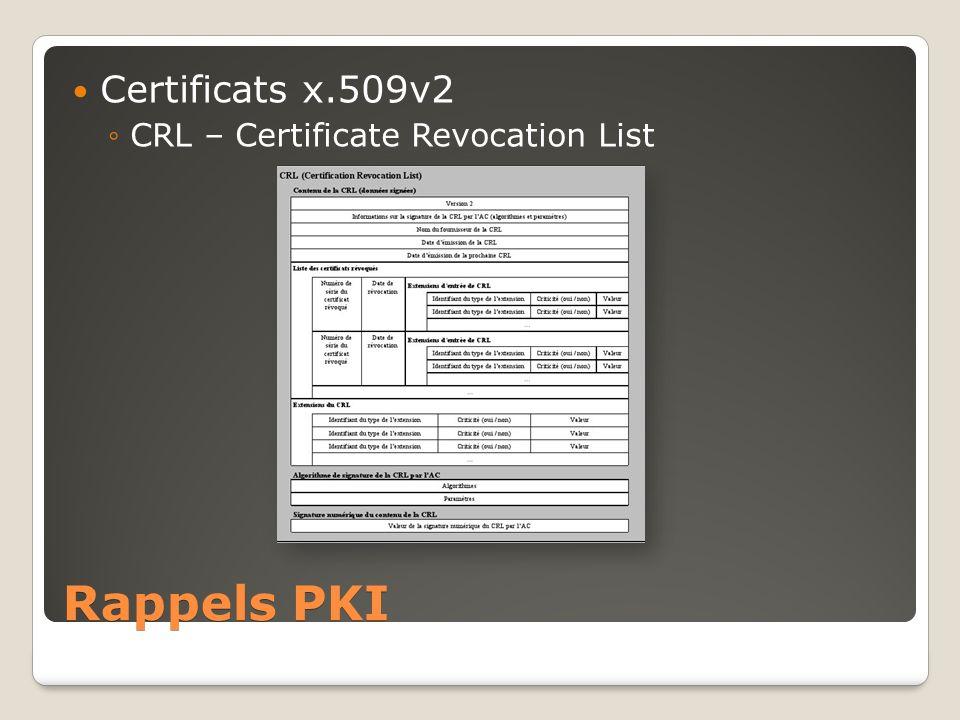 Certificats x.509v2 CRL – Certificate Revocation List Rappels PKI