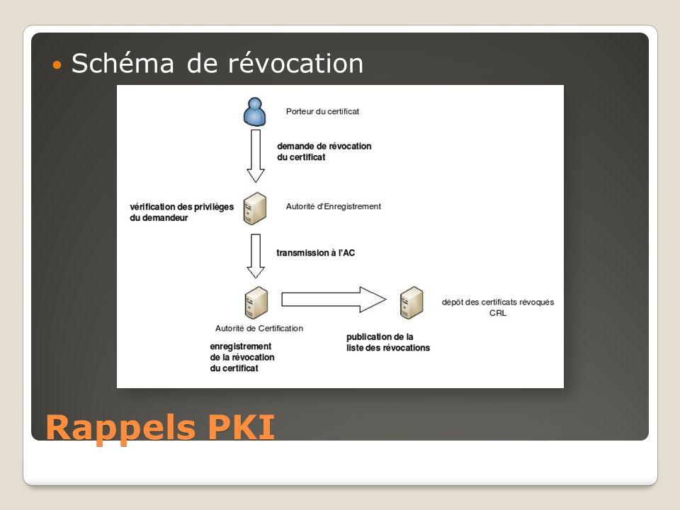 Schéma de révocation Rappels PKI