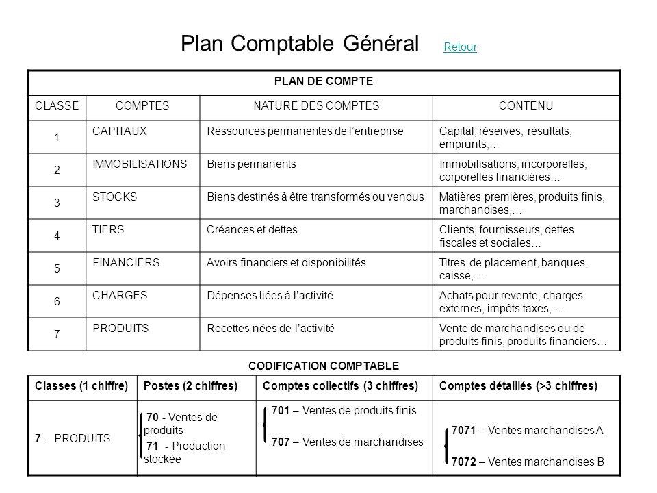 Plan Comptable Général Retour