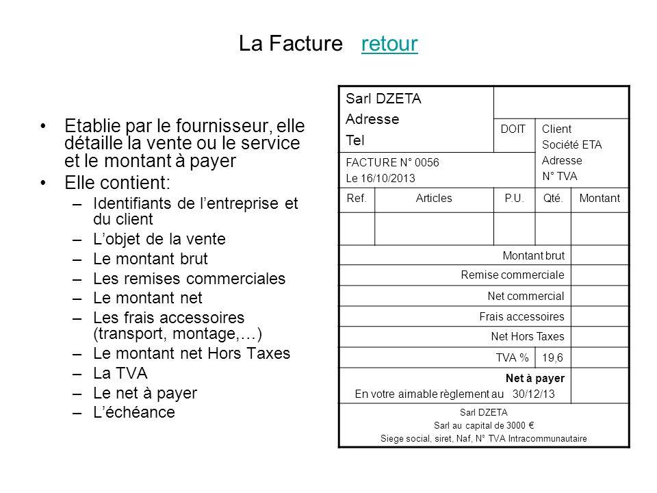 La Facture retour Sarl DZETA. Adresse. Tel. DOIT. Client. Société ETA. N° TVA. FACTURE N° 0056.