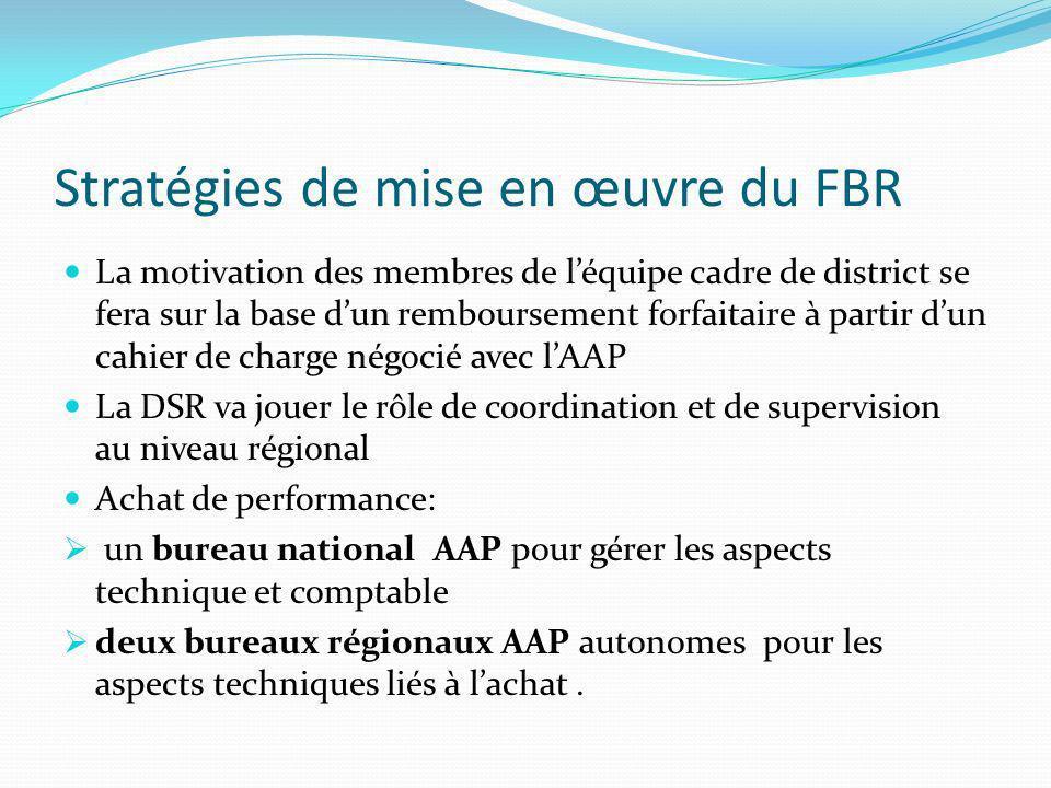 Stratégies de mise en œuvre du FBR