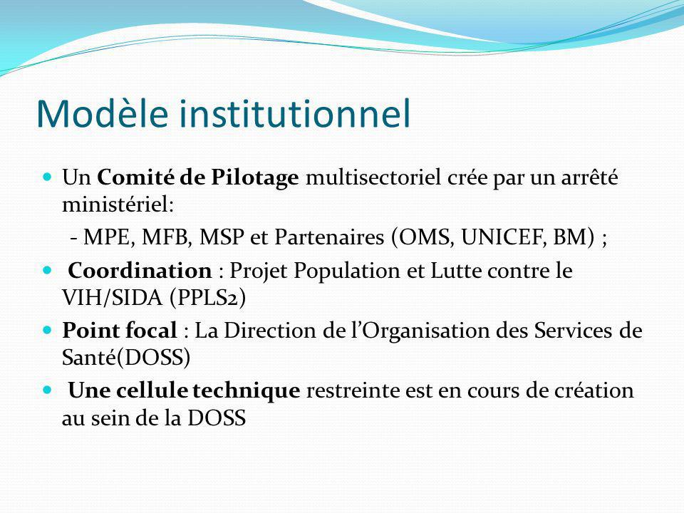 Modèle institutionnel