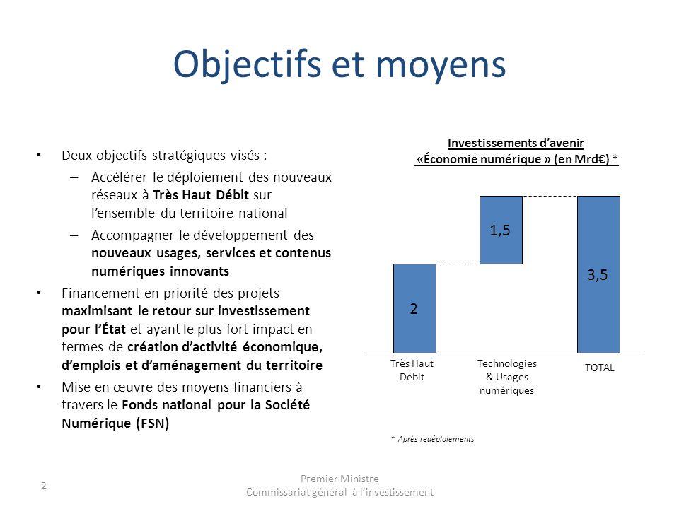 Investissements d'avenir «Économie numérique » (en Mrd€) *