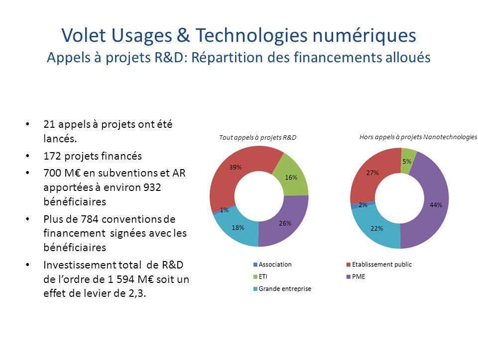 Volet Usages & Technologies numériques Appels à projets R&D: Répartition des financements alloués