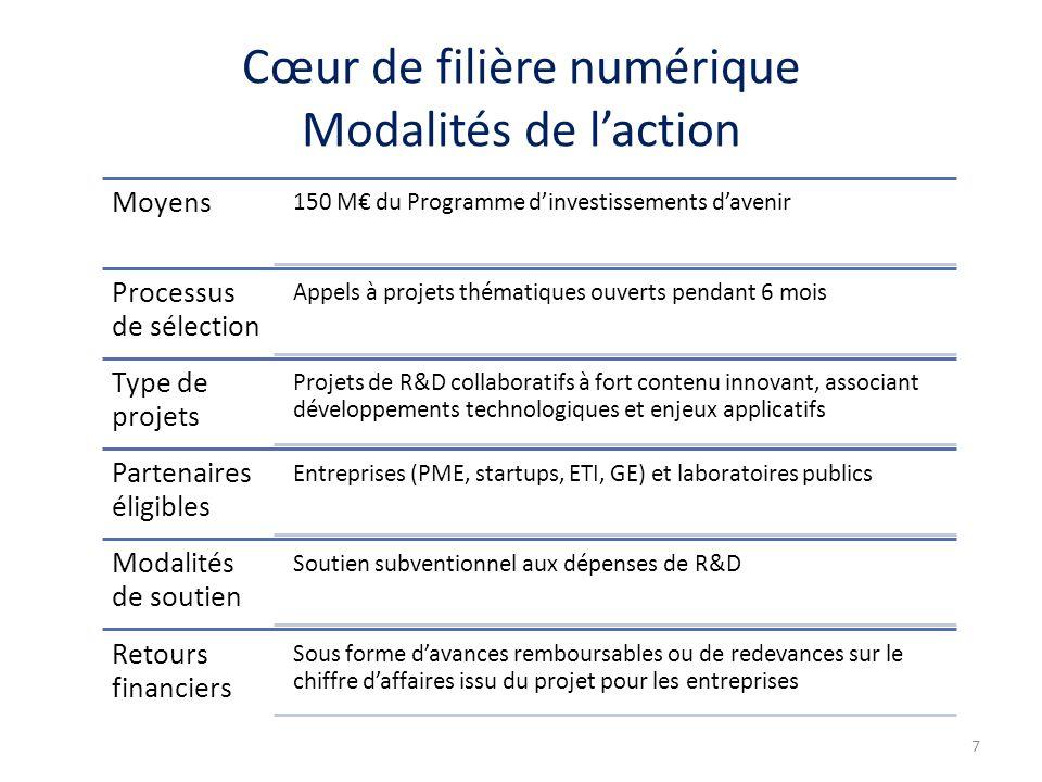 Cœur de filière numérique Modalités de l'action