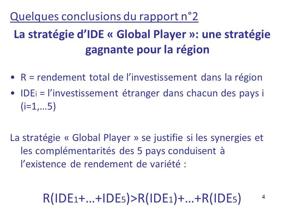 R(IDE1+…+IDE5)>R(IDE1)+…+R(IDE5)
