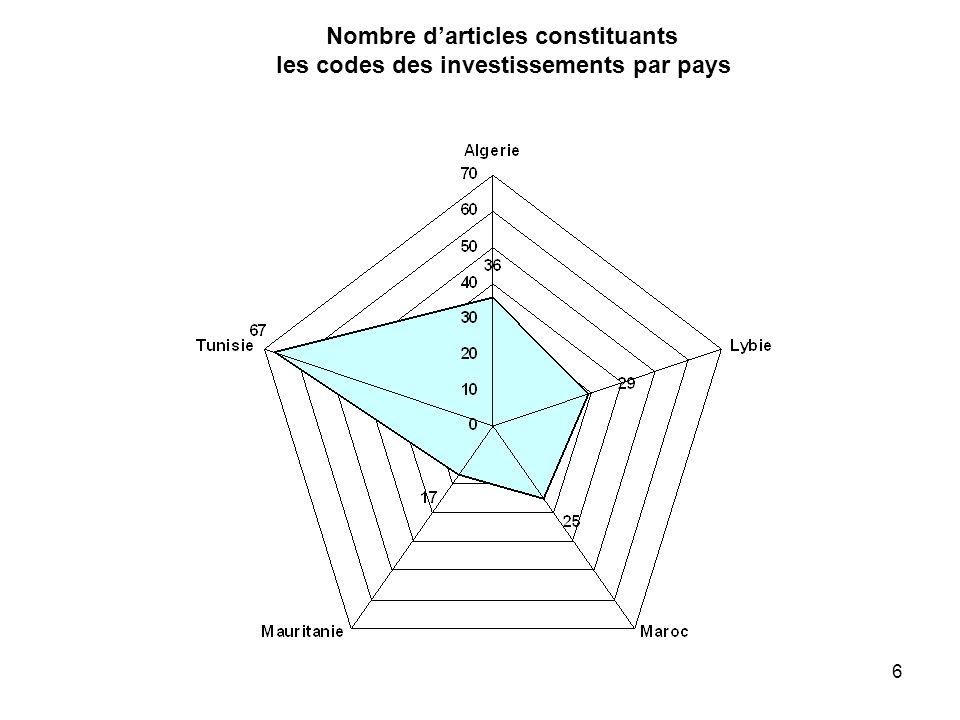 Nombre d'articles constituants les codes des investissements par pays