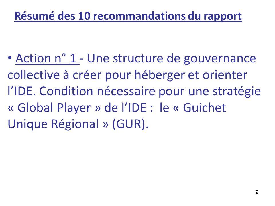 Résumé des 10 recommandations du rapport
