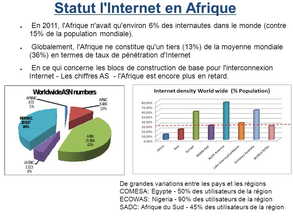 Statut l Internet en Afrique