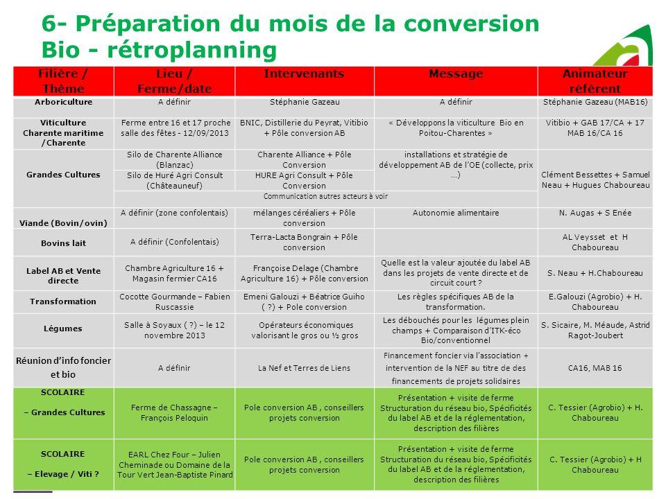 6- Préparation du mois de la conversion Bio - rétroplanning