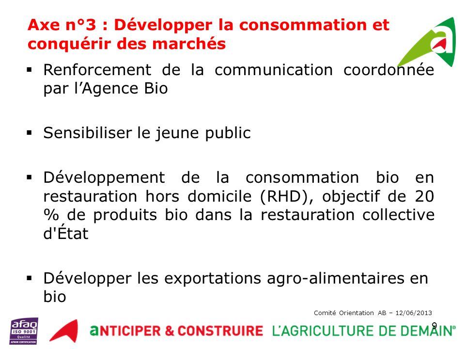 Axe n°3 : Développer la consommation et conquérir des marchés