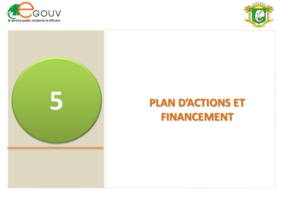 PLAN D'ACTIONS ET FINANCEMENT