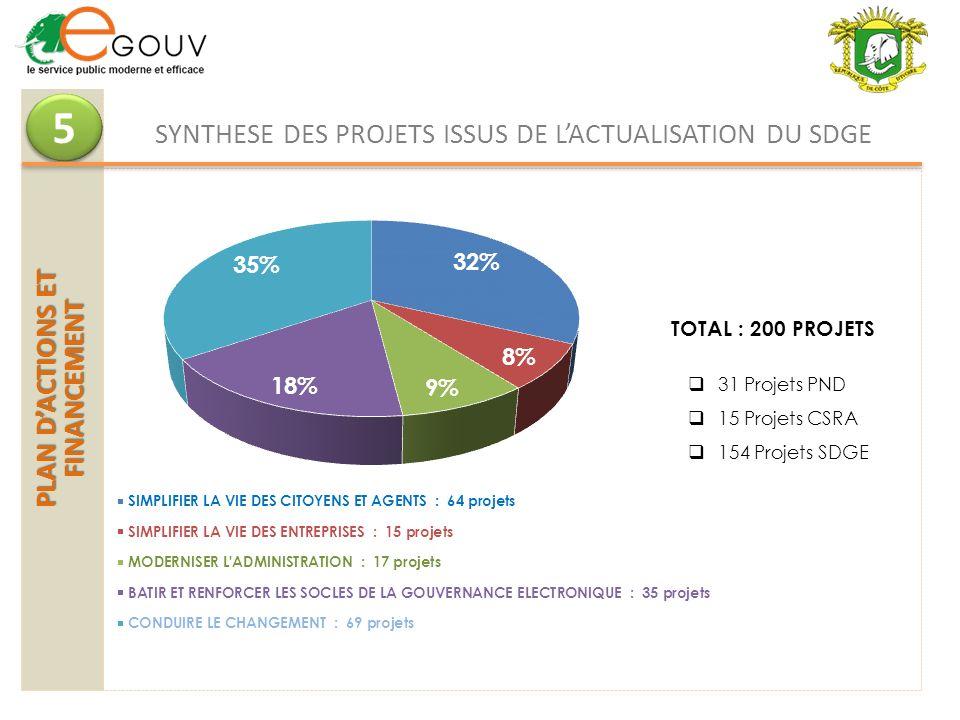 SYNTHESE DES PROJETS ISSUS DE L'ACTUALISATION DU SDGE