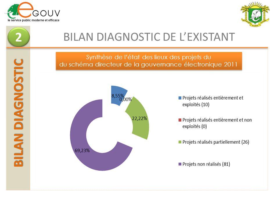 2 BILAN DIAGNOSTIC BILAN DIAGNOSTIC DE L'EXISTANT