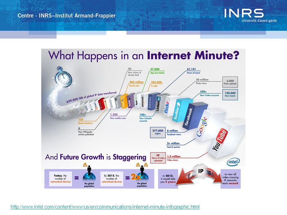 http://www.intel.com/content/www/us/en/communications/internet-minute-infographic.html
