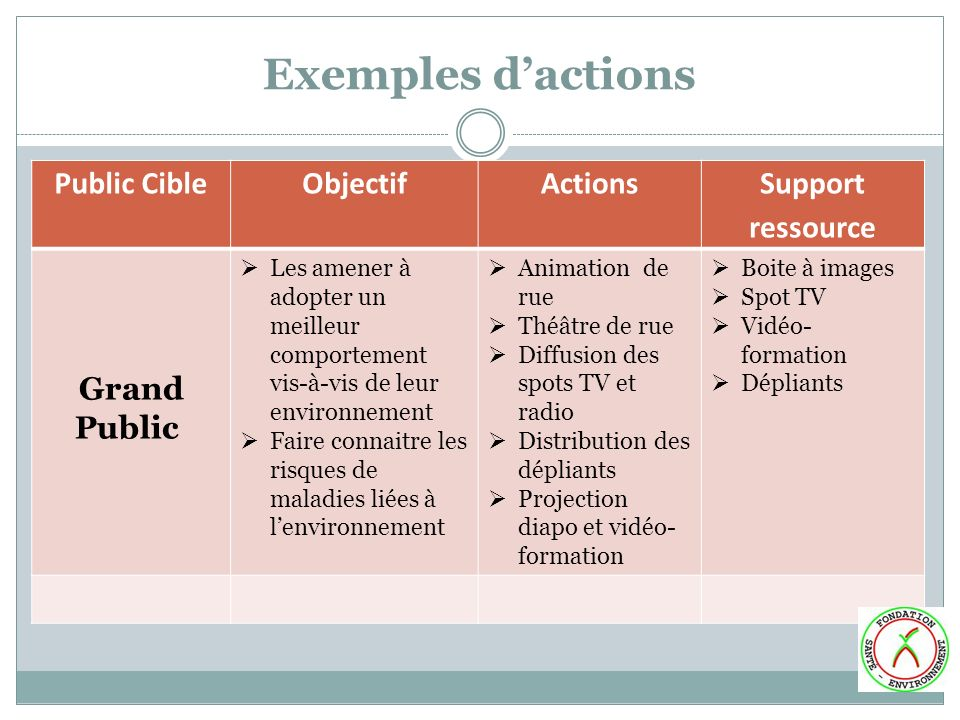 Exemples d'actions Public Cible Objectif Actions Support ressource