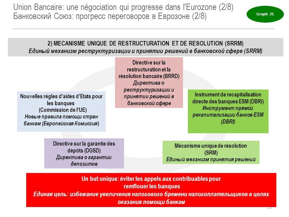 Union Bancaire: une négociation qui progresse dans l Eurozone (2/8)