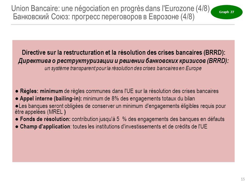 Директива о реструктуризации и решении банковских кризисов (BRRD):