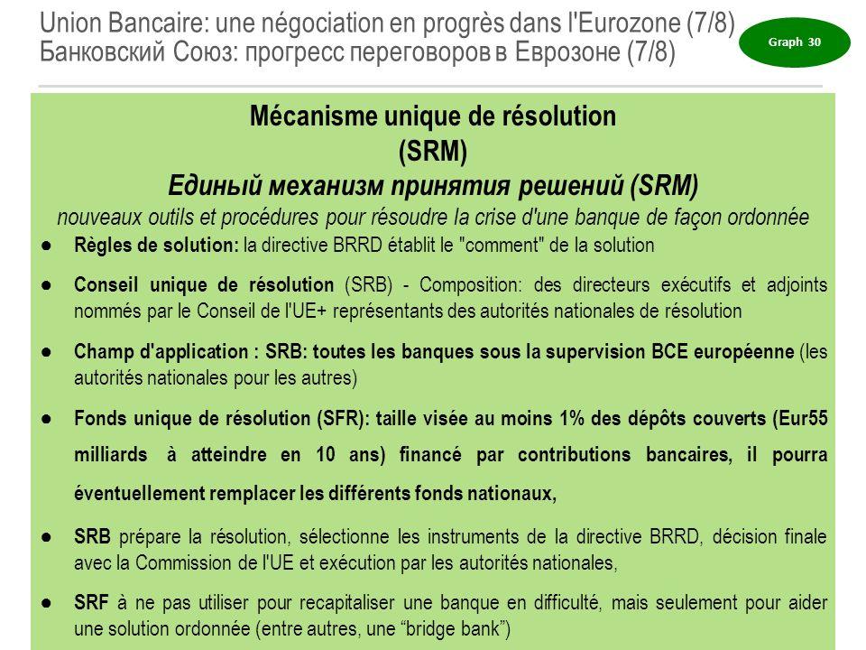 Mécanisme unique de résolution Единый механизм принятия решений (SRM)