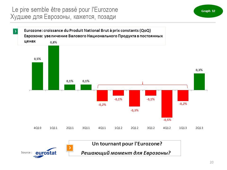 Un tournant pour l Eurozone Решающий момент для Еврозоны
