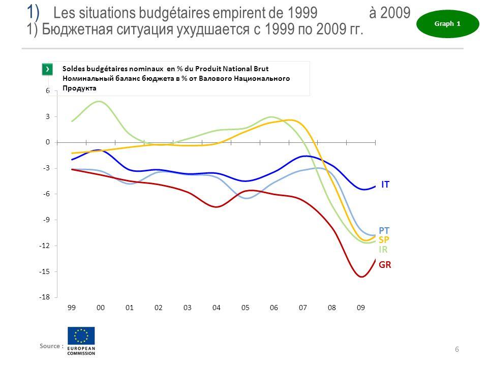 Les situations budgétaires empirent de 1999 à 2009