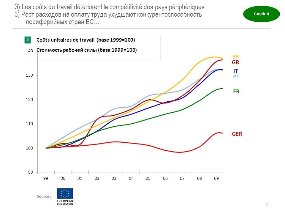 3) Les coûts du travail détériorent la compétitivité des pays périphériques...