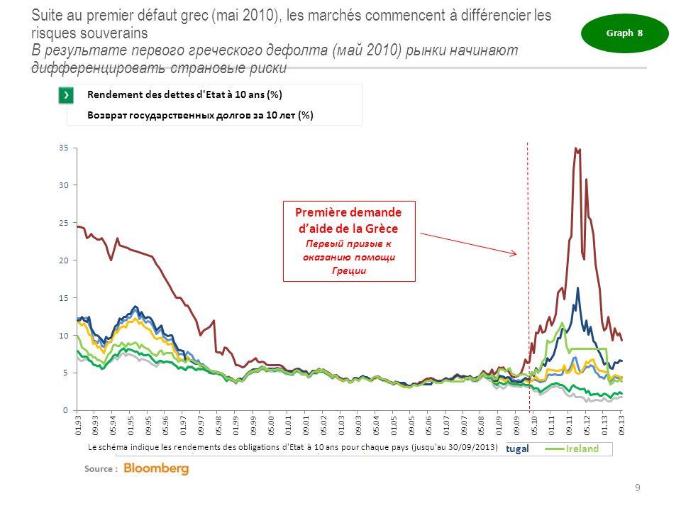 Suite au premier défaut grec (mai 2010), les marchés commencent à différencier les risques souverains