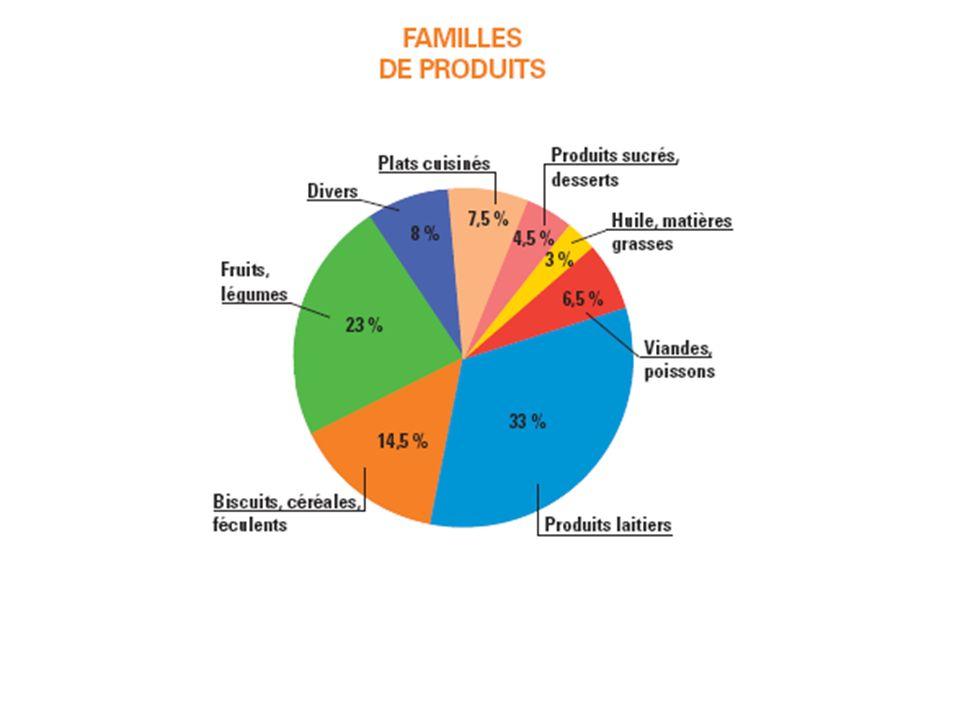 Famille de produits
