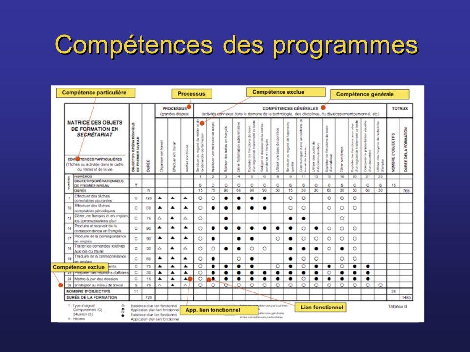 Compétences des programmes