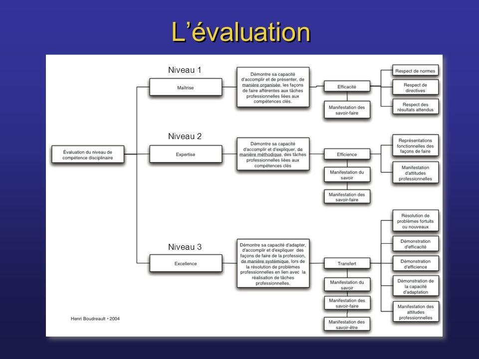 L'évaluation Niveau 1. Niveau 2. Niveau 3.