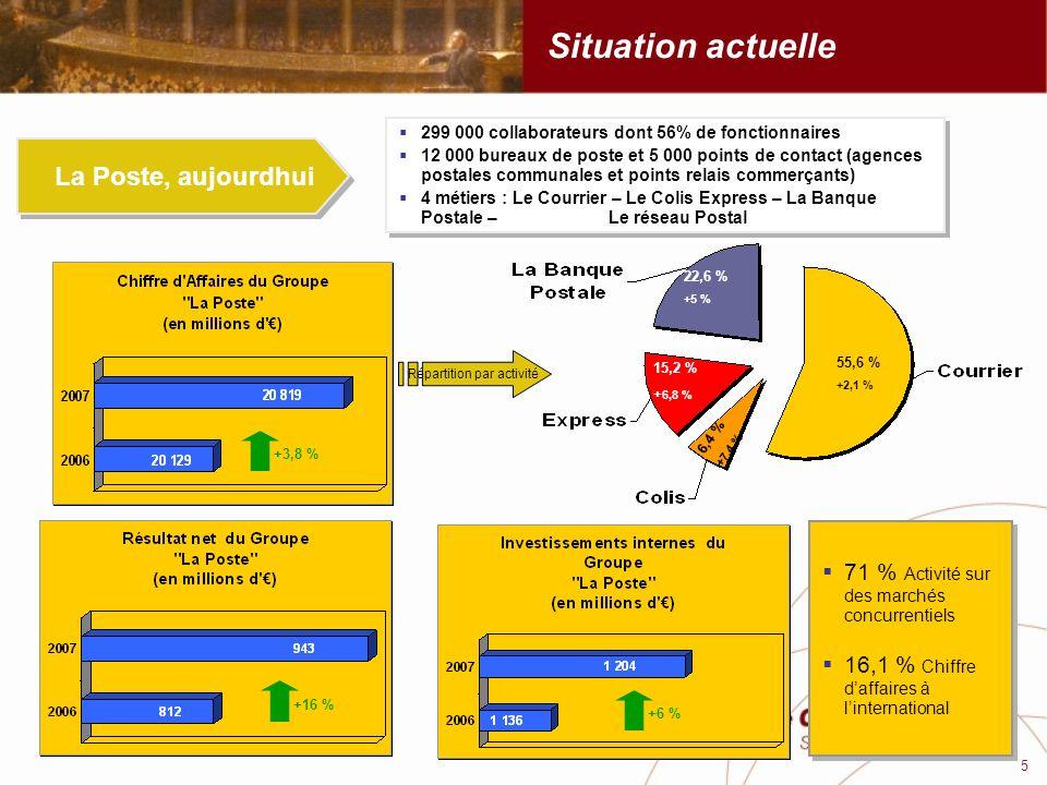 Situation actuelle La Poste, aujourdhui