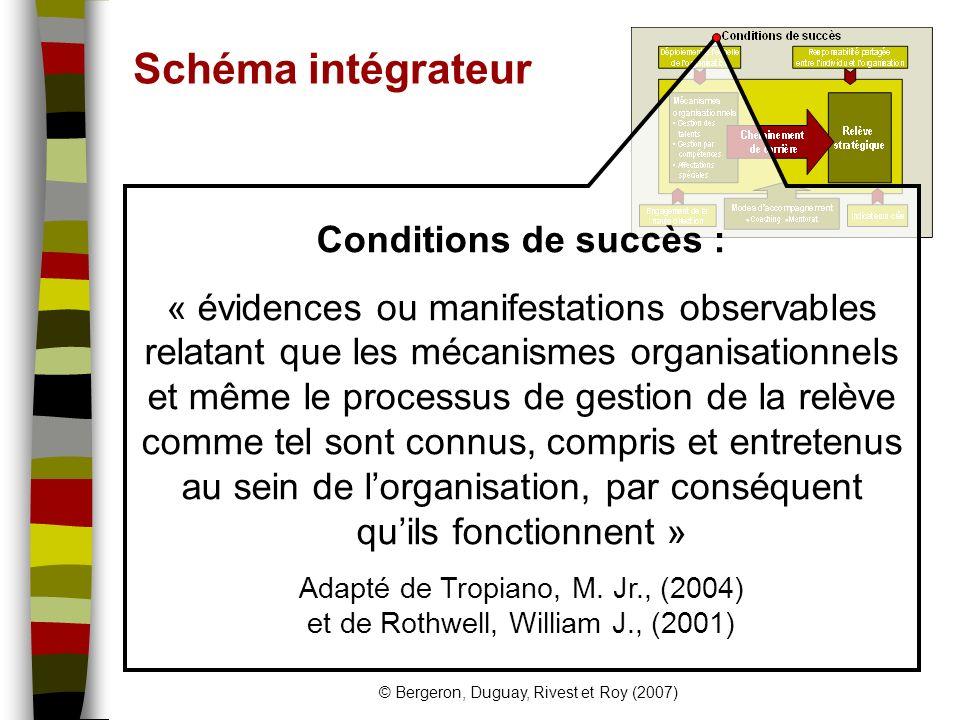 Schéma intégrateur Conditions de succès :