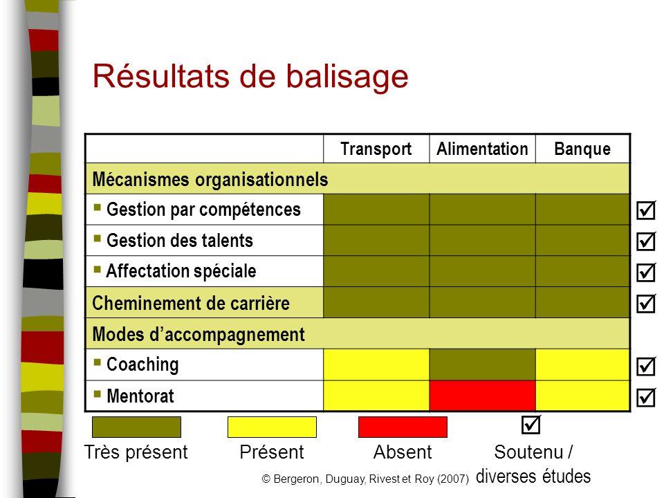 Résultats de balisage    Mécanismes organisationnels