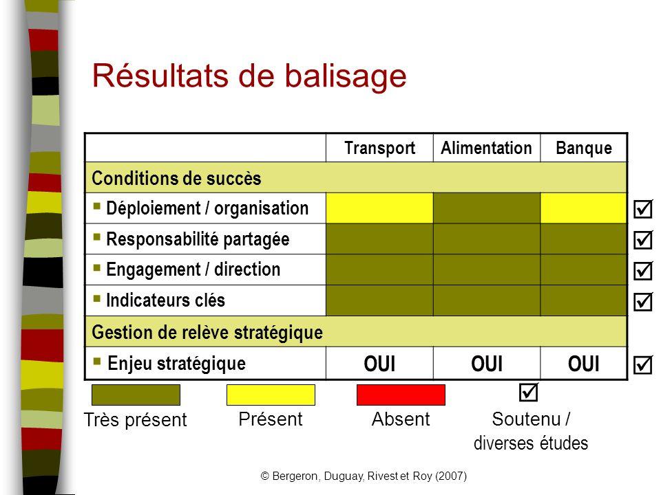 Résultats de balisage    OUI Conditions de succès