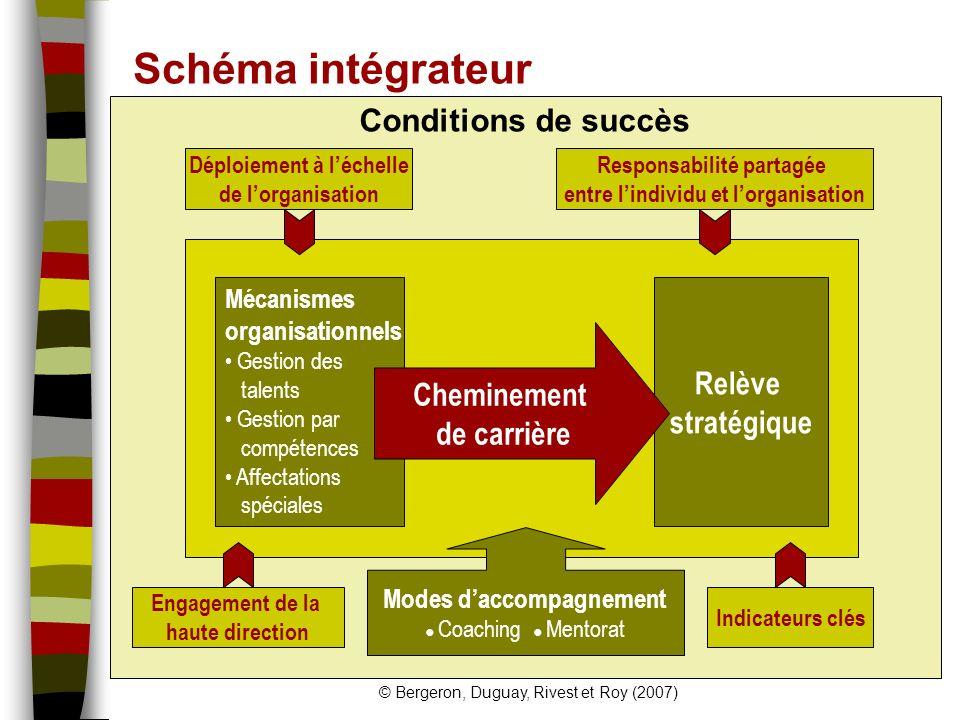 Schéma intégrateur Conditions de succès Relève stratégique
