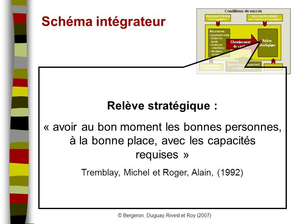 Schéma intégrateur Relève stratégique :