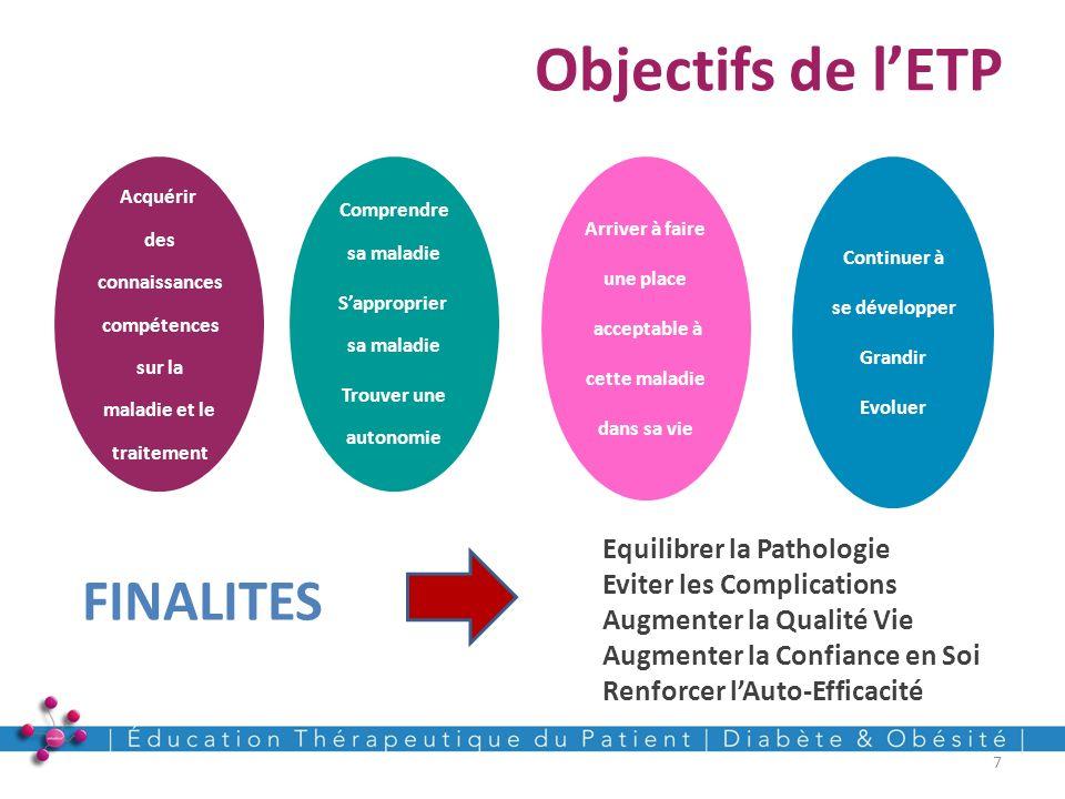 Objectifs de l'ETP FINALITES Equilibrer la Pathologie