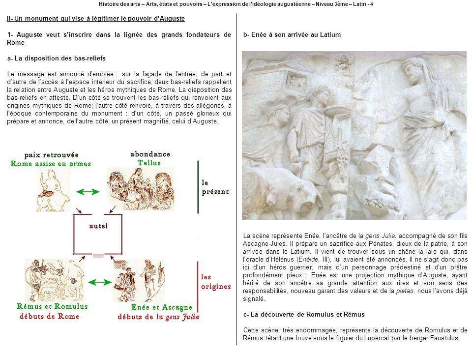 II- Un monument qui vise à légitimer le pouvoir d'Auguste
