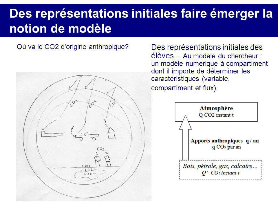 Des représentations initiales faire émerger la notion de modèle
