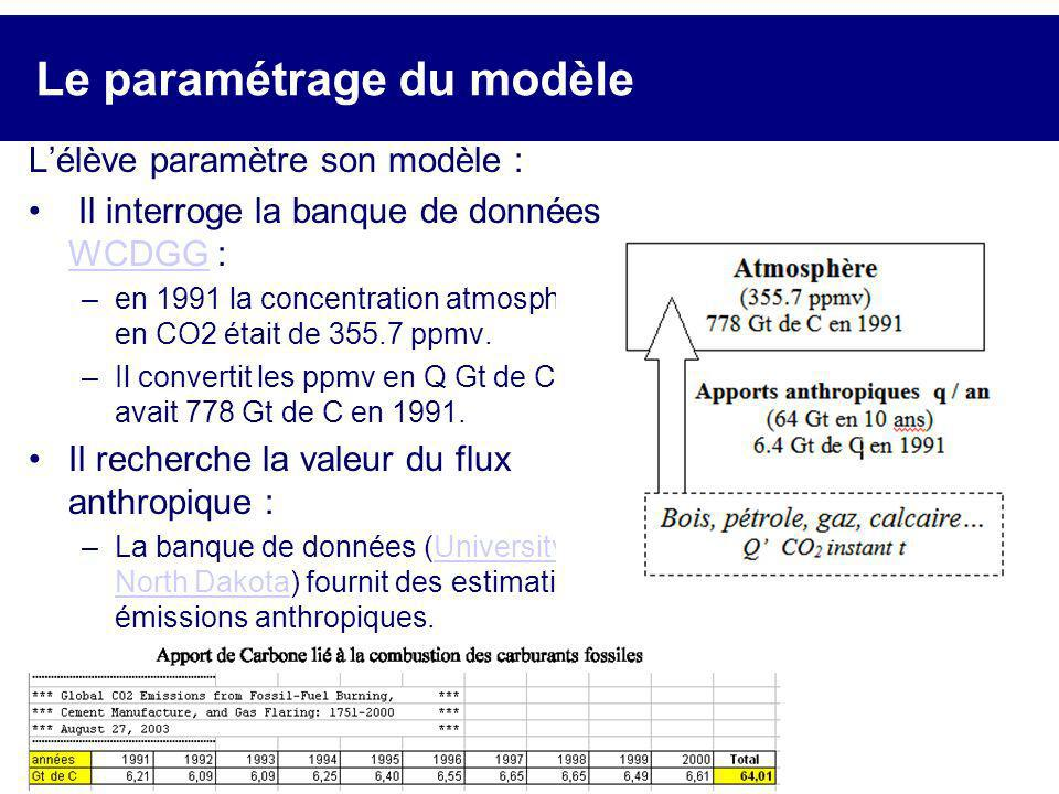 Le paramétrage du modèle