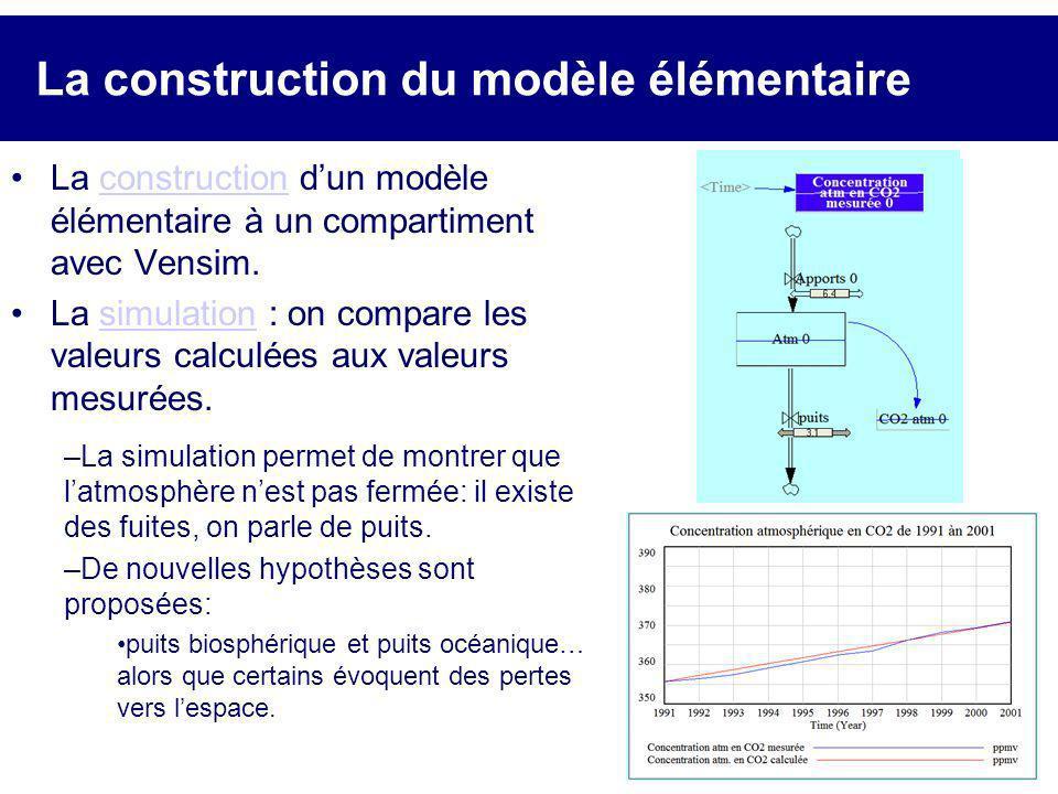 La construction du modèle élémentaire