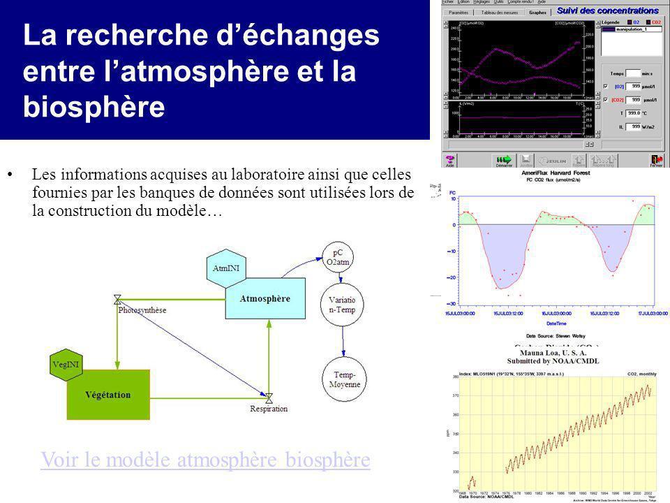 La recherche d'échanges entre l'atmosphère et la biosphère