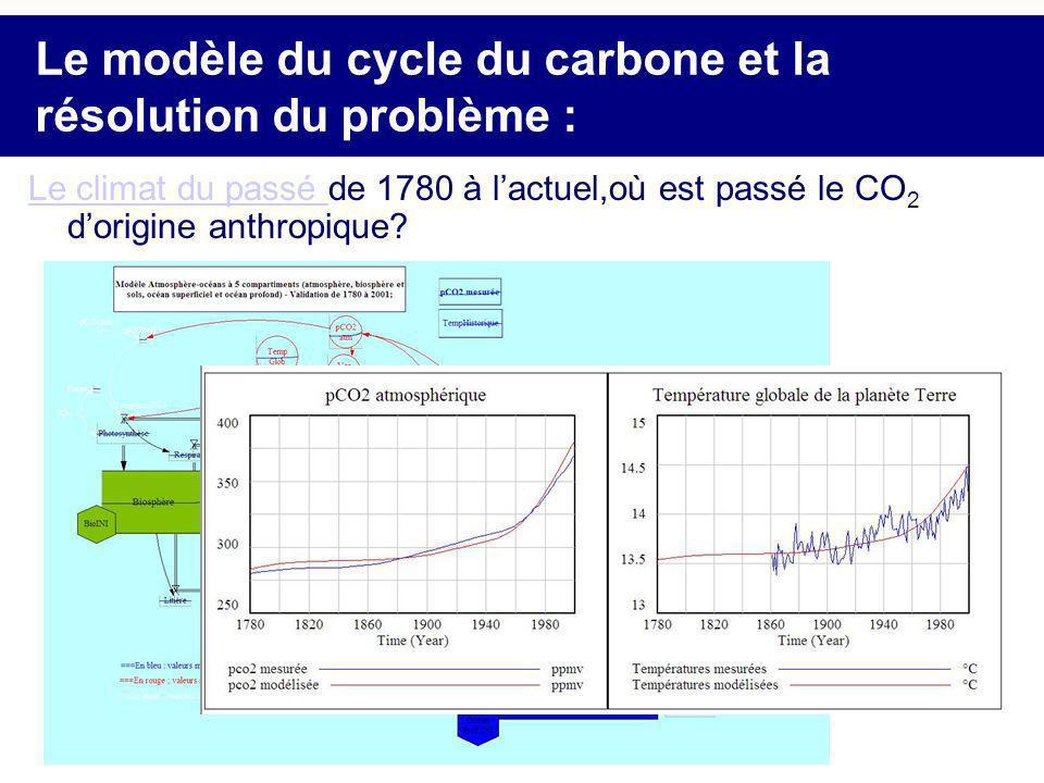 Le modèle du cycle du carbone et la résolution du problème :