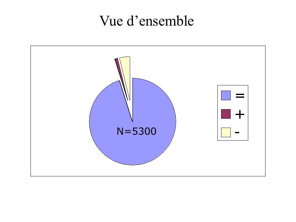 Vue d'ensemble N=5300