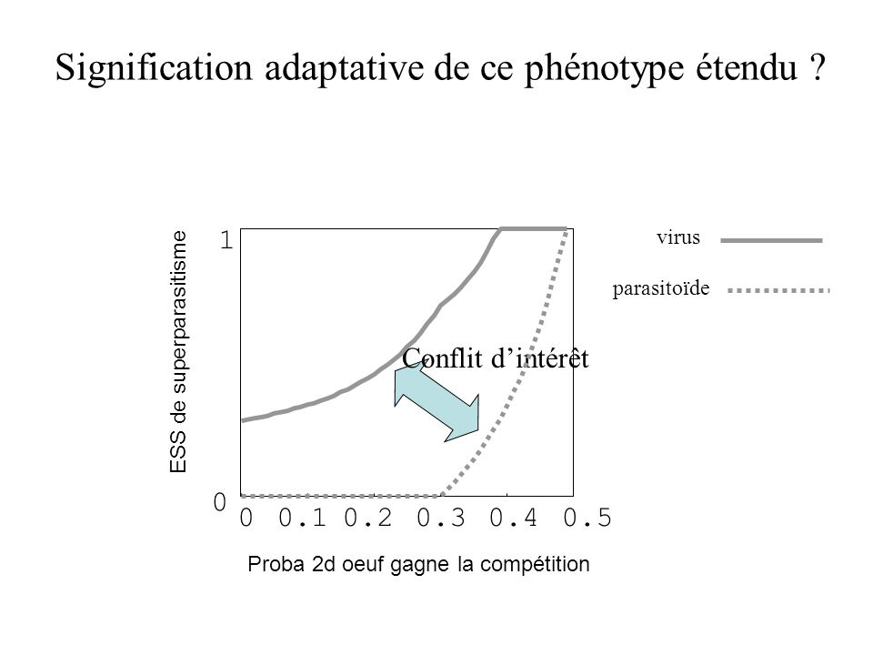Signification adaptative de ce phénotype étendu